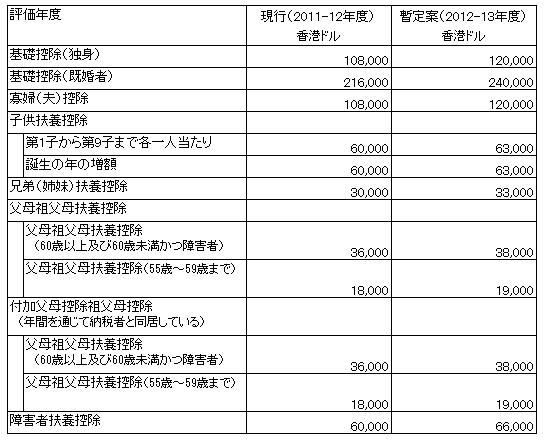 香港2012-2013所得控除