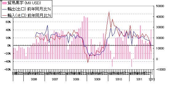 2012年1月の貿易統計