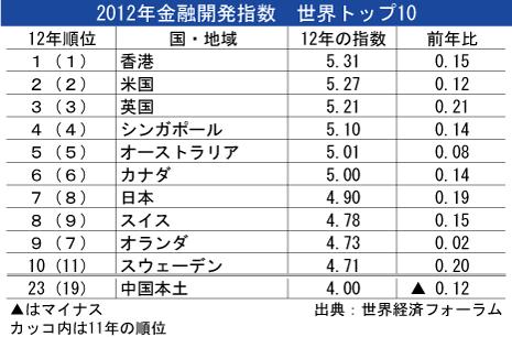 2012年金融開発指数世界トップ10