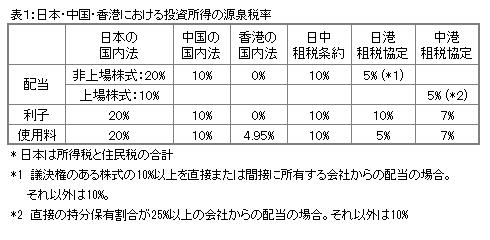 日本・中国・香港の投資所得の源泉税率
